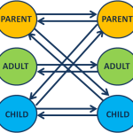 How To Use Transactional Analysis To Communicate Effectively