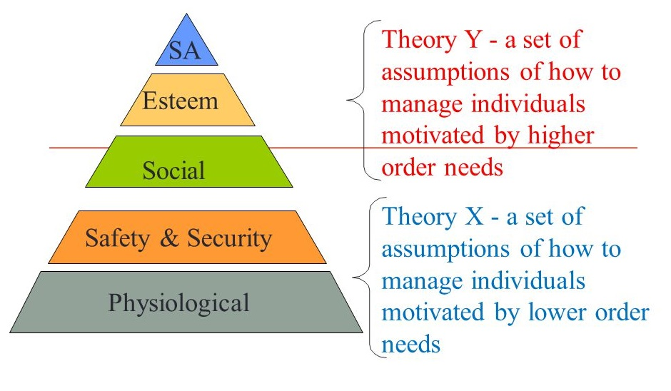 How McGregors Theory X & Theory Y relate to Maslow's Hierarchy of Needs