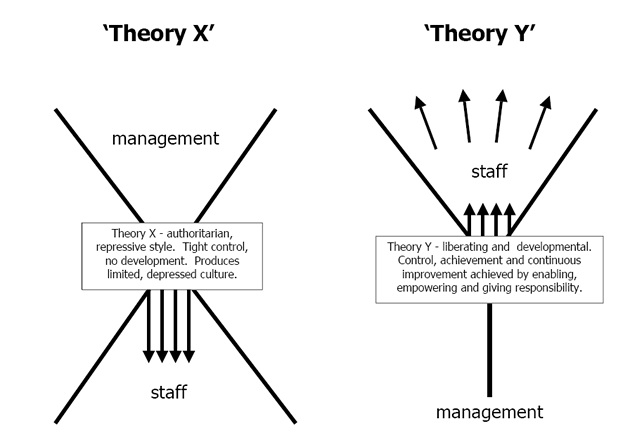 McGregors Theory X & Theory Y